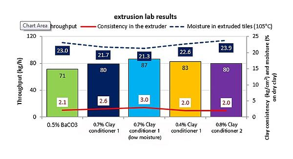 Extrusion lab results