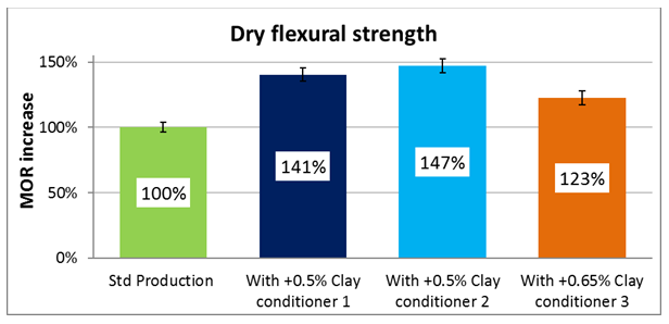 Dry flexural strength
