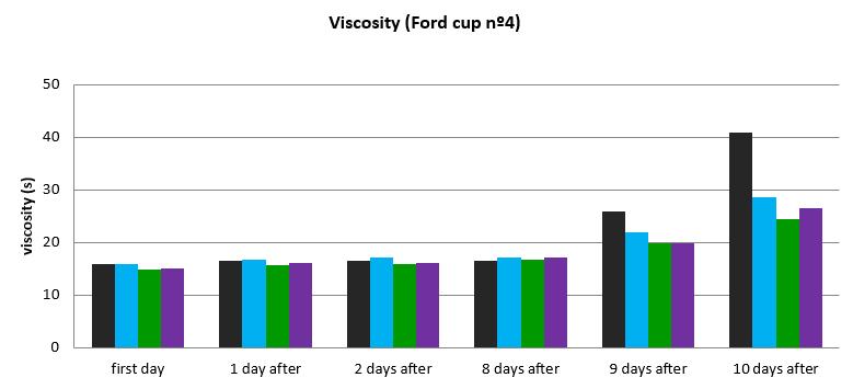 Viscosity 2