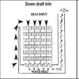 down drought kiln